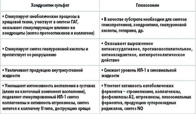хондропротекторы для суставов нового поколения список
