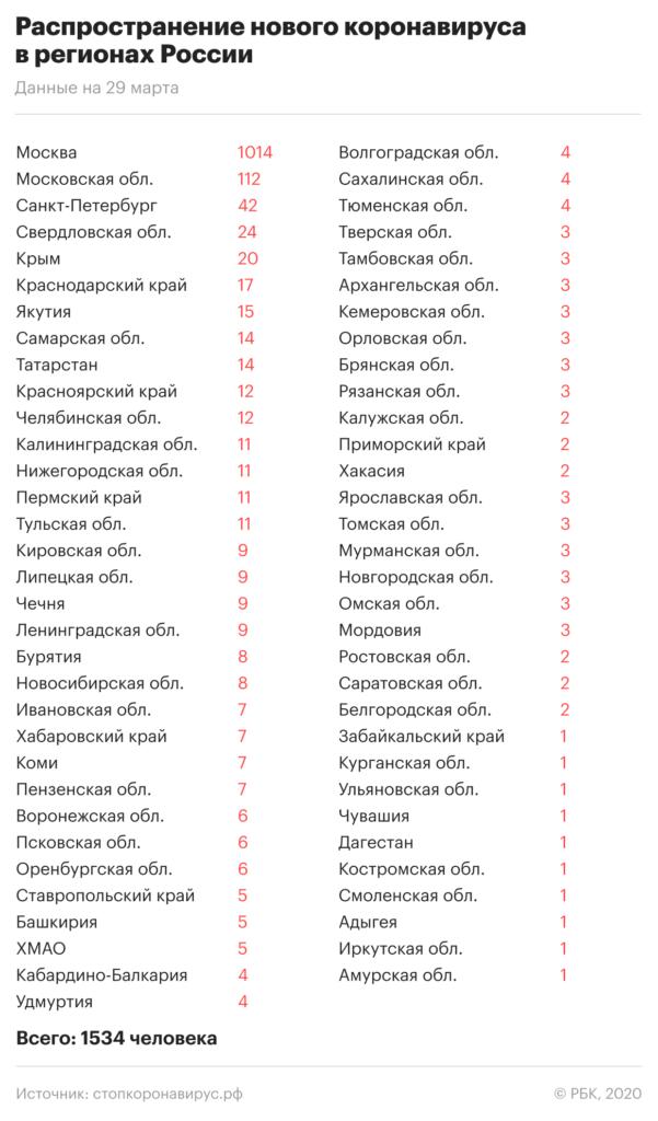 Коронавирус 2020 статистика